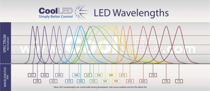 CoolLED LED Wavelength Graph 700