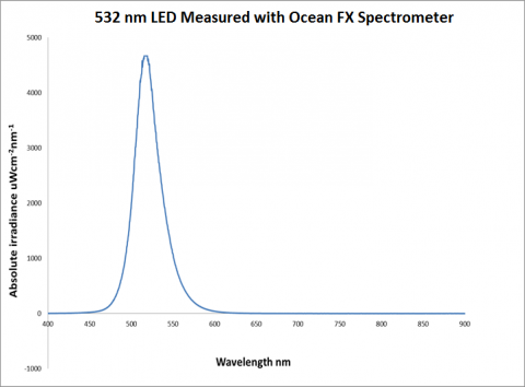 FE2808Figure 2 LED measurement with Ocean FX VIS NIR 480x354