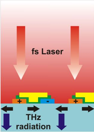 Laser Quantum Tera-SED produces intense terahertz radiation after excitation with femtosecond laser pulse